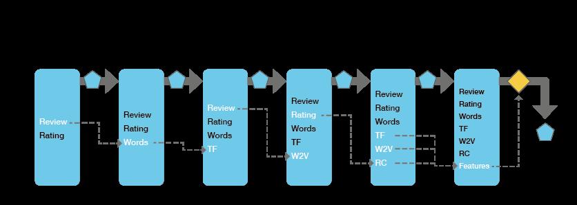 DataFrame Diagram