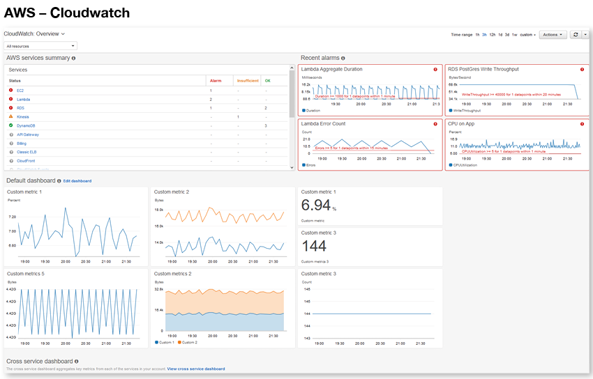 AWS Cloudwatch Overview